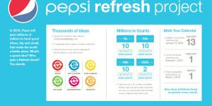 Pepsi refresh project statistics