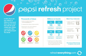 Pepsi refresh project statistics