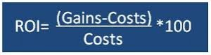 ROI equals gains minus costs divided by costs multiply by 100