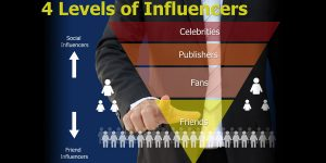 4 levels of influencers: celebrities, publishers, fans, and friends.